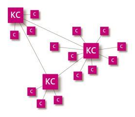 concept-contextvenster figuur 1b