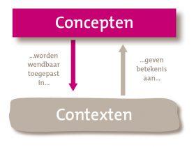 context-conceptvenster figuur 3