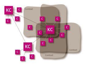concept-contextvenster figuur 4